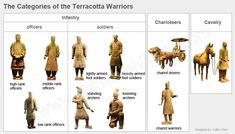 The Terracotta Warriors in Xi'an are a must-see. Find out all about the Terracotta Army: facts, how and why they were made, museum location, tours. Ancient China, Ancient Art, Statues, Qin Dynasty, Terracotta Army, Travel Log, School Art Projects, Ap Art, Ancient History