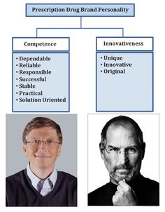 "Is your product Competent (i., does it have a ""Bill Gates"" persona) or Innovative (i., does it have a ""Steve Jobs"" persona) or both? Bill Gates Steve Jobs, Concordia University, Hard Truth, Infographics, Microsoft, Drugs, Personality, Innovation, Advertising"