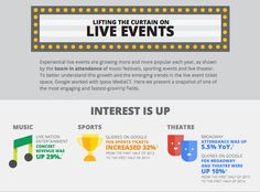 What Are The Growth And Emerging Trends In Live Event Ticket Space And Social Media? #infographic