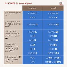 Català per ser feliç :): EL NOMBRE, el singular i el plural.