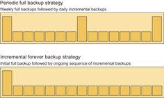 TSM for VE backup strategies