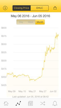 The latest Bitcoin Price Index is 581.25 USD http://www.coindesk.com/price/ via @CoinDesk App