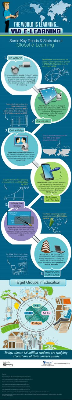 The World is Learning via E-Learning: Some Key Trends & Stats about Global e-Learning