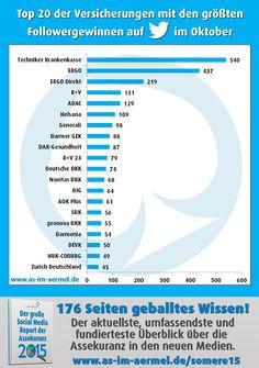 Versicherungen auf Twitter - Aktuelle Zahlen vom 1. November 2015 #Versicherung #Twitter #Studie #Infografik #Assekuranz