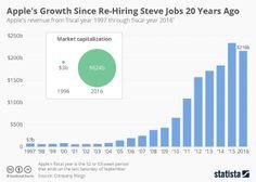 Infographic - Apple revenue since 1997