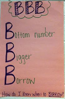 Anchor chart about borrowing - to use in the spring, when we teach subtraction with borrowign