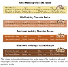 Chocolate Recipe Recipes for white, milk, and dark modelling chocolate that use REAL chocolate instead of candy melts.Recipes for white, milk, and dark modelling chocolate that use REAL chocolate instead of candy melts. Brownie Desserts, Oreo Dessert, Mini Desserts, Cake Decorating Techniques, Cake Decorating Tutorials, Cookie Decorating, Modeling Chocolate Recipes, Chocolate Molds, White Chocolate