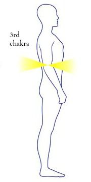 Clearing Your Solar Plexus Chakra and Unlocking Your Sacred Power