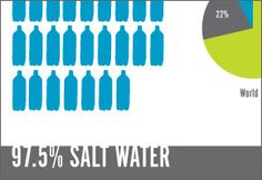How much drinkable water is there in the world? How much water does an American, a European, an African use everyday?