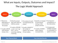 The first step in using outcomes to show program success and evaluating your impact is to determine which information will best tell your program's story.  Some organizations find a simple logic model to be helpful in thinking about program outcomes and determining which types of information to collect.
