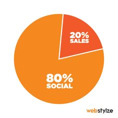 'The 80/20 Rule' should always be your strategy for your social media.  It simply means you use just 20% of your content to promote your brand; and to use 80% of your social media to be social, interesting and enjoyable, to engage your audience/customers in conversations as in retweets, inspirational quotes, jokes, links to news, questions, etc.  #SocialMedia #SMM #Marketing