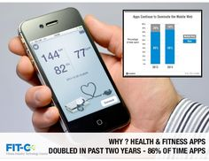 Health and Fitness Apps - What's Happening - FITC Webinar 2.17.2015