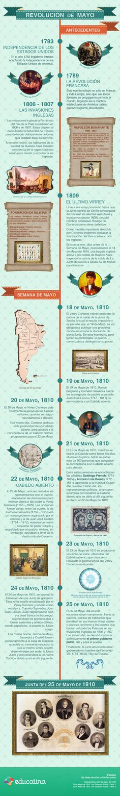 Infografía: Revolución de Mayo de 1810 en Argentina.  http://www.educatina.com/fechas-patrias/infografias/revolucion-de-mayo-de-1810