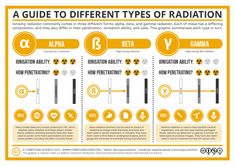 Compound Interest - A Guide to the Different Types of Radiation