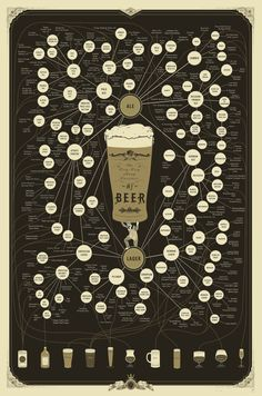 Gift Ideas for Dudes:  The Very, Very Many Varieties of Beer (Print).