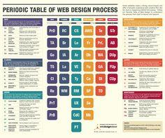 Tabla peridica grande tabla didactico y papelera una tabla peridica que muestran los pasos en el diseo web behind the scenes of the web design process urtaz Images