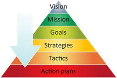 Image result for project management strategy and tactics