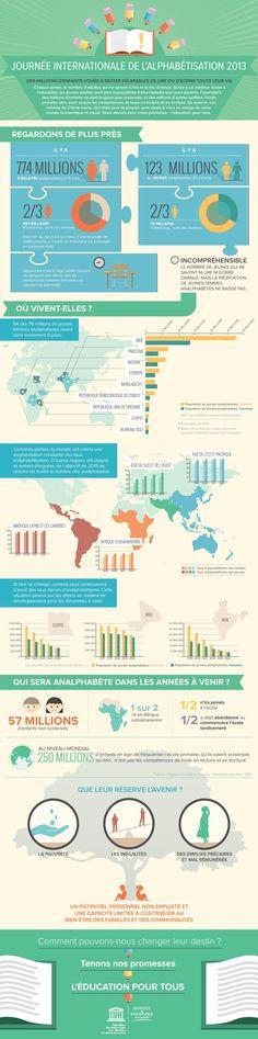 Infographie de l'UNESCO sur l'alphabétisme 2013