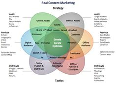 Content marketing: the complete online guide
