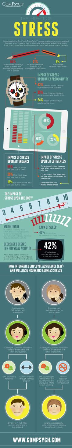 The impact of stress infographic.