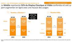 Le mobile capte plus de 60% des investissements publicitaires en France   MMAF