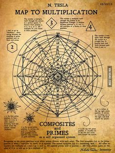 "sifu-kisu: "" Nikola Tesla's recently discovered ""Map to Multiplication"" or ""The Math Spiral"" showing how numbers all work together based on a spiral with 12 positions. (and notice the date Tesla created this!) or (multiples of is the. Alchemy, Pseudo Science, Science Art, Poster Design, Quantum Physics, Physics Theories, Antique Shops, Sacred Geometry, Geometry Art"