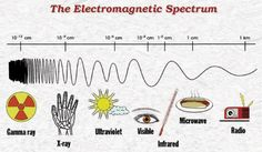 Diagram shows range of wavelengths: gamma rays, x-rays, ultraviolet, visible…