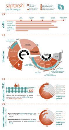 Infographics - CV - Saptarshi, Graphic Designer