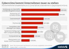 Cybercrime kommt Unternehmen teuer zu stehen