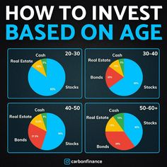 Make Money Online, How To Make Money, Traditional Ira, Link And Learn, Learn Forex Trading, Dividend Investing, Creating Wealth, Budgeting Money, Work From Home Jobs
