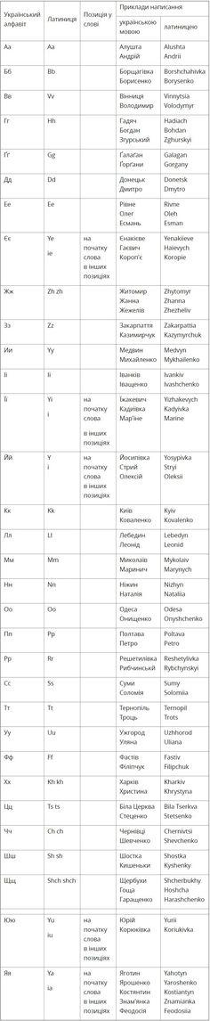 Український алфавіт отримaв офіцiйну транслітерацію латиницею (Таблиця)   ВСВІТІ — все, що тебе вражає!