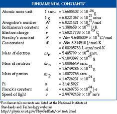 Trig Identities Study Sheet | Math | Pinterest | Math, Calculus and ...