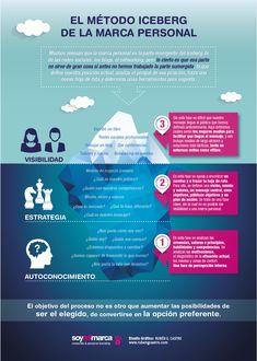 Ruben G Castro diseña la infografía del Método Iceberg de la Marca Personal de Soymimarca