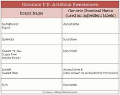 Chart to help you avoid artifical sweeteners