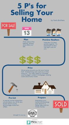 5 P's for Selling You Home This Spring.