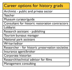 What Can I Do With A History Degree? | History | Pinterest ...