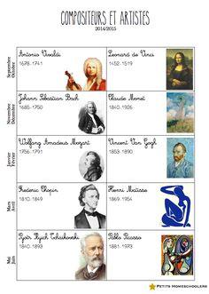 petits homeschoolers: Charlotte Mason- étude de compositeurs et d'artist...