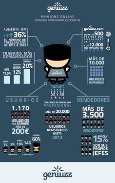 #freelance #geniuzz http://www.geniuzz.com/blog/infografias/