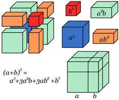 Cubo da soma de dois termos
