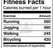 calories to exercise ratio - Bing Images