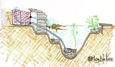 Pourquoi installer un bassin dans son jardin ? Pour créer un espace de vie qui attire de nombreux animaux : insectes, grenouilles, oiseaux… en plus des poissons et des plantes que l'on peut y mettre. Ce n'est pas anodin. Plusieurs travaux scientifiques ont montré que ces petits îlots de vie au cœur des espaces humanisés sont … Diy Garden Fountains, Garden Pond, Water Garden, Asian Garden, Fish Ponds, Ponds Backyard, Permaculture, Water Features, Container Gardening