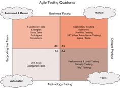 simplified version of how agile testing is done   #agile #scrum #testing #softwaretesting   blog.smartbear.com