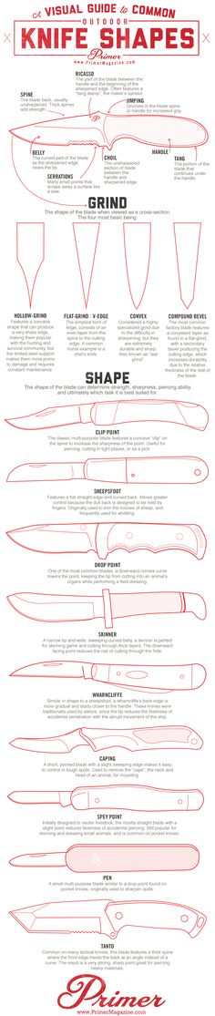common outdoor knife shapes, clip point, drop point, sheepsfoot, skinner, wharncliffe, caping, spey point, pen knife, tanto, parts of a knife