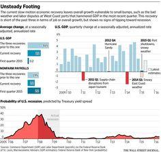 U.S. Growth Hiccups Vex Fed Yet Again http://on.wsj.com/1dbYSES  via @WSJ