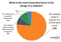 20 Signs Your Web Designer is Terrible