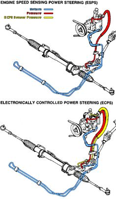 Power Steering lines for fc- ls swap http://www.norotors.com/index.php?topic=1208.0