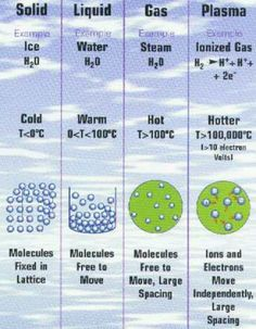 Four States of Matter Solid»liquid: melting Solid»gas: sublimation Liquid»gas: vaporization Liquid»solid: freezing Gas»liquid: condensation