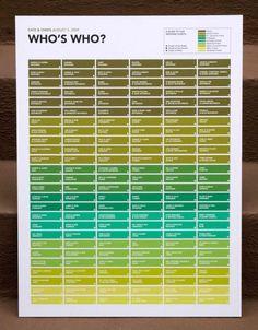 Chi è chi sposa la genealogia grafico