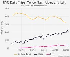 However you look at it, the net effect is more daily trips overall: the pie is getting bigger, who's eating more is another story.