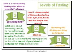 Levels of Fasting Ramadan, Effort, I Can, Infographic, Mindfulness, Thoughts, Sayings, Image, Infographics